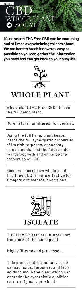 Whole Plant vs Isolate Infographic